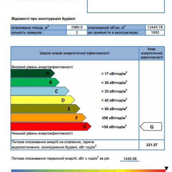 Енергетичний сертифікат будівлі, енергетичний аудит,Енергопаспорт